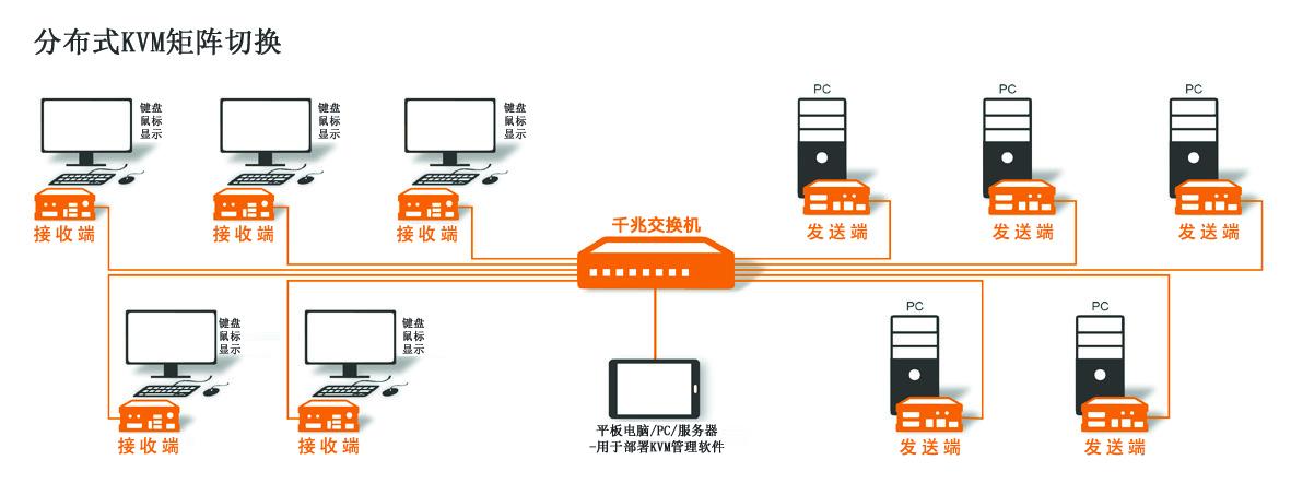 KVM分布式切换器管理软件